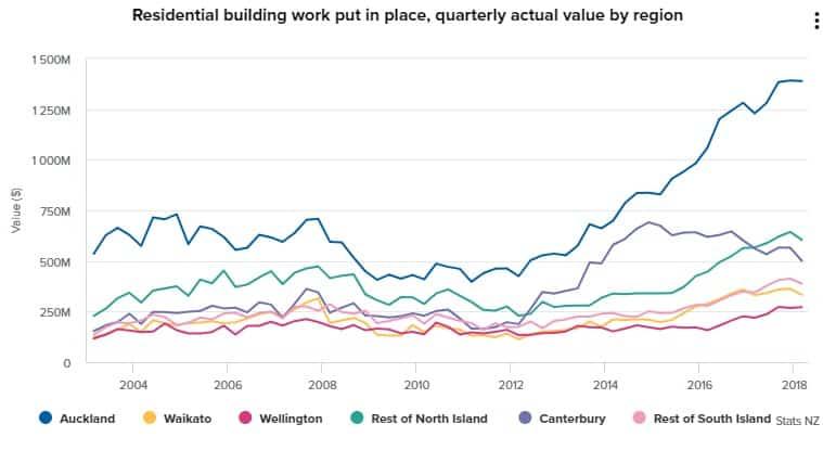 Auckland Construction Still Peaking